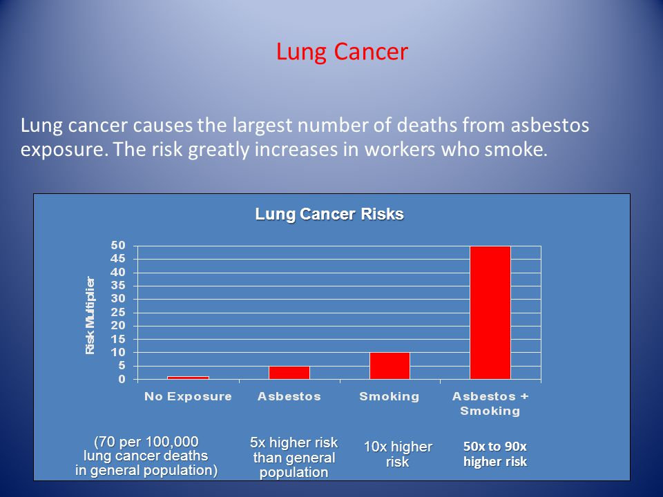 Lung Cancer (70 per 100,000 lung cancer deaths in general population) Lung Cancer Risks Lung Cancer Risks 5x higher risk than general population 10x higher risk 50x to 90x higher risk Lung cancer causes the largest number of deaths from asbestos exposure.