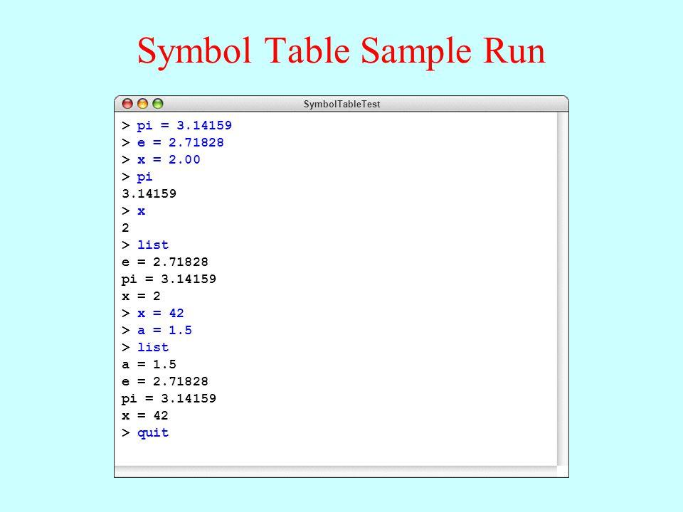 Symbol Table Sample Run SymbolTableTest > pi = 3.14159 > e = 2.71828 > x = 2.00 > pi 3.14159 > x 2 > list e = 2.71828 pi = 3.14159 x = 2 > x = 42 > a = 1.5 > list a = 1.5 e = 2.71828 pi = 3.14159 x = 42 > quit