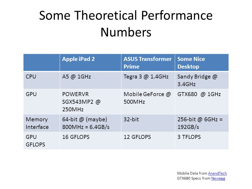 Some Theoretical Performance Numbers Apple iPad 2ASUS Transformer Prime Some Nice Desktop CPUA5 @ 1GHzTegra 3 @ 1.4GHzSandy Bridge @ 3.4GHz GPUPOWERVR SGX543MP2 @ 250MHz Mobile GeForce @ 500MHz GTX680 @ 1GHz Memory Interface 64-bit @ (maybe) 800MHz = 6.4GB/s 32-bit256-bit @ 6GHz = 192GB/s GPU GFLOPS 16 GFLOPS12 GFLOPS3 TFLOPS Mobile Data from AnandTechAnandTech GTX680 Specs from NeweggNewegg