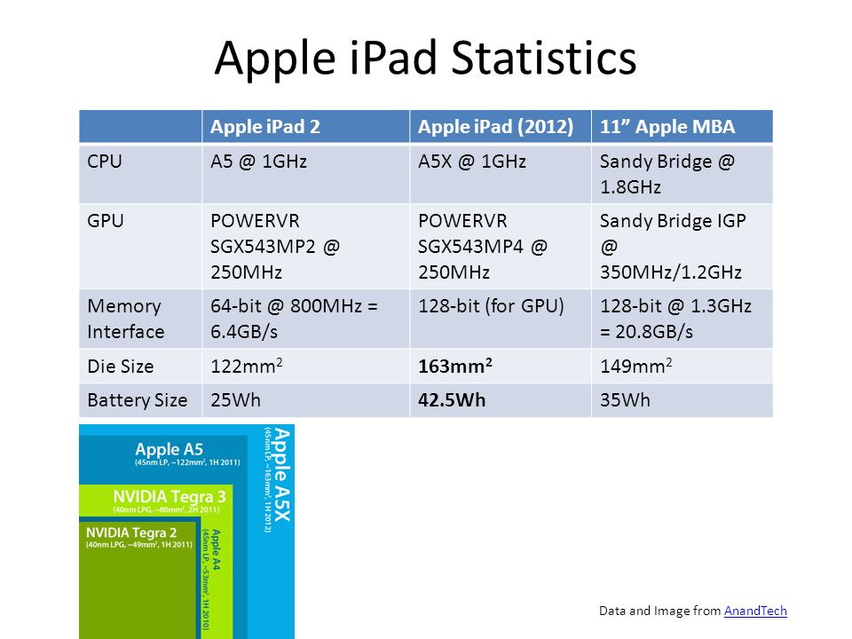 Apple iPad Statistics Apple iPad 2Apple iPad (2012)11 Apple MBA CPUA5 @ 1GHzA5X @ 1GHzSandy Bridge @ 1.8GHz GPUPOWERVR SGX543MP2 @ 250MHz POWERVR SGX543MP4 @ 250MHz Sandy Bridge IGP @ 350MHz/1.2GHz Memory Interface 64-bit @ 800MHz = 6.4GB/s 128-bit (for GPU)128-bit @ 1.3GHz = 20.8GB/s Die Size122mm 2 163mm 2 149mm 2 Battery Size25Wh42.5Wh35Wh Data and Image from AnandTechAnandTech
