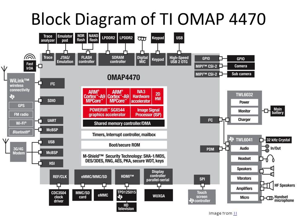 Brief Discussion of ARM RISC CPU vendor that currently dominates mobile Mobile Designs: Cortex-A8, A9, A15 Fabless Designer – Core Design Licensees – Architecture Licensees Qualcomm Scorpion/Krait NVIDIA