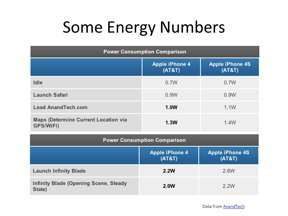 Some Energy Numbers Data from AnandTechAnandTech