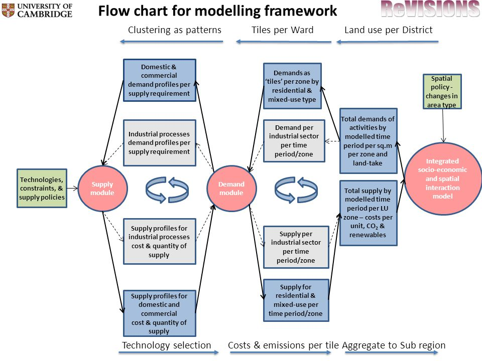 Technologies, constraints, & supply policies Flow chart for modelling framework Integrated socio-economic and spatial interaction model Total demands of activities by modelled time period per sq.m per zone and land-take Demands as tiles per zone by residential & mixed-use type Domestic & commercial demand profiles per supply requirement Supply module Supply for residential & mixed-use per time period/zone Demand per industrial sector per time period/zone Industrial processes demand profiles per supply requirement Supply profiles for industrial processes cost & quantity of supply Demand module Supply per industrial sector per time period/zone Total supply by modelled time period per LU zone – costs per unit, CO 2 & renewables Supply profiles for domestic and commercial cost & quantity of supply Spatial policy - changes in area type Clustering as patternsTiles per WardLand use per District Technology selectionCosts & emissions per tileAggregate to Sub region