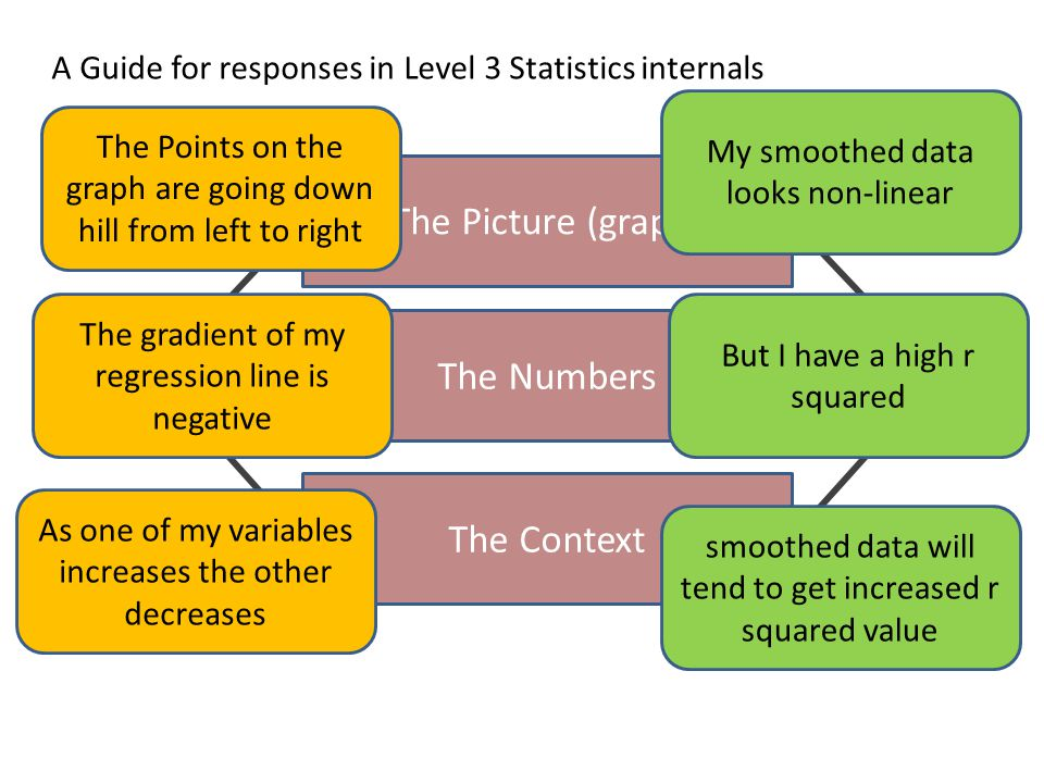 The Picture (graph) The Numbers The Context A Guide for responses in Level 3 Statistics internals The Points on the graph are going down hill from left to right The gradient of my regression line is negative As one of my variables increases the other decreases My smoothed data looks non-linear But I have a high r squared smoothed data will tend to get increased r squared value