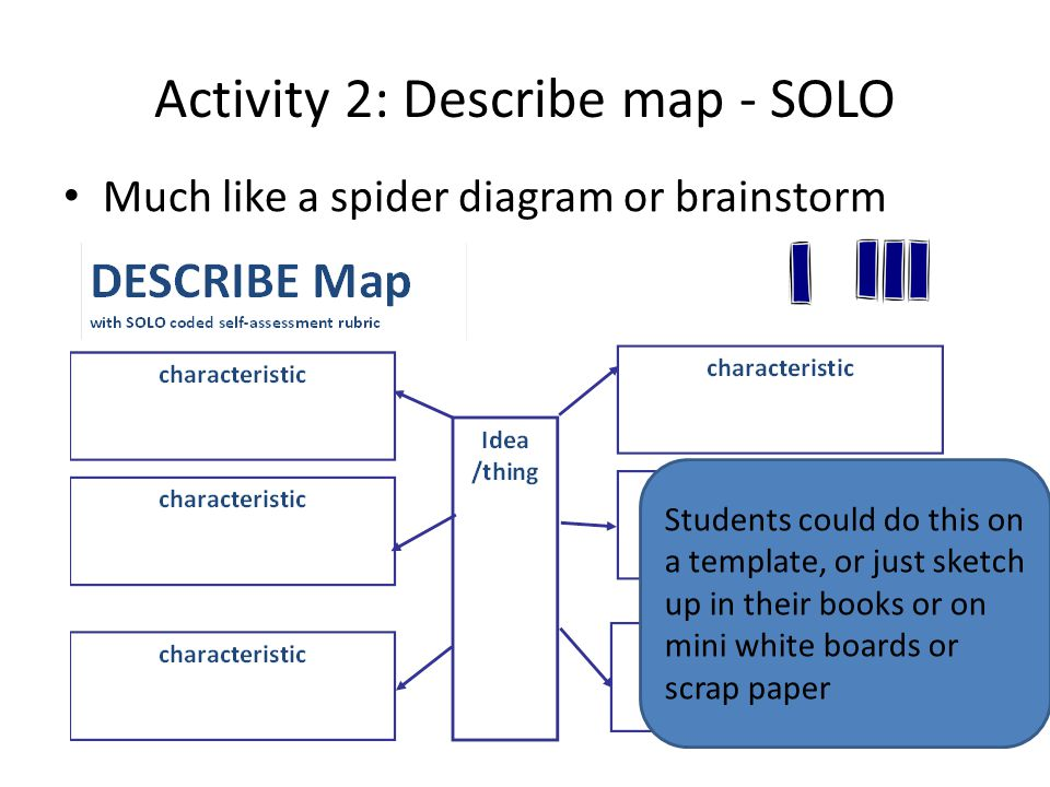 Activity 2: Describe map - SOLO Much like a spider diagram or brainstorm Students could do this on a template, or just sketch up in their books or on mini white boards or scrap paper