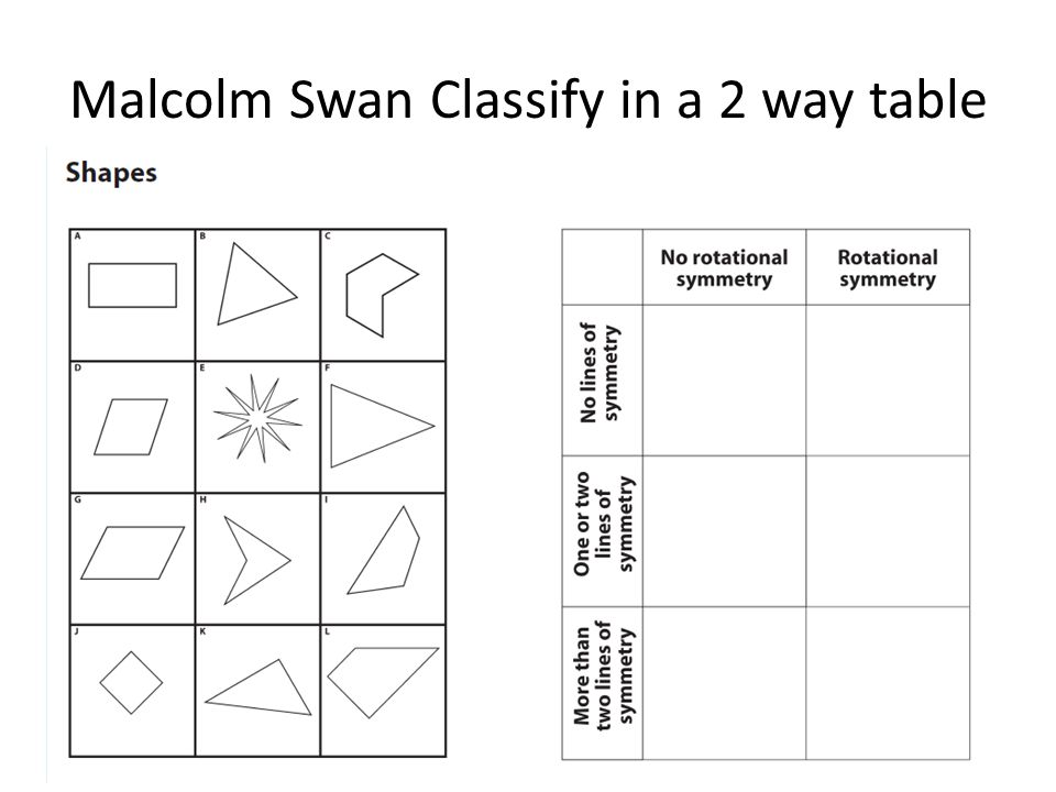 Malcolm Swan Classify in a 2 way table