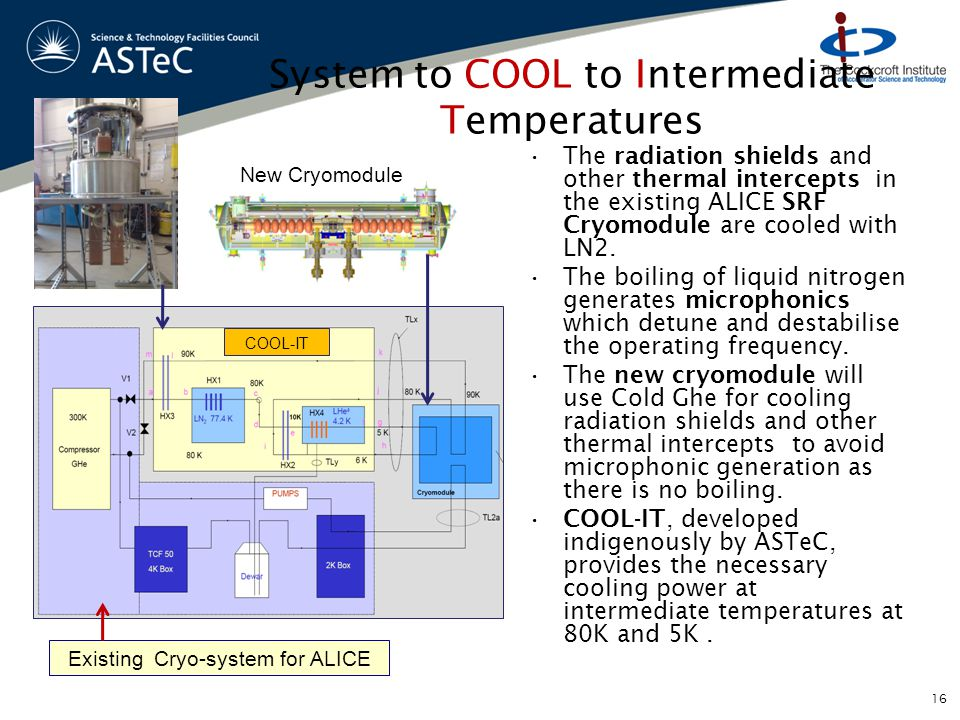 System to COOL to Intermediate Temperatures The radiation shields and other thermal intercepts in the existing ALICE SRF Cryomodule are cooled with LN2.