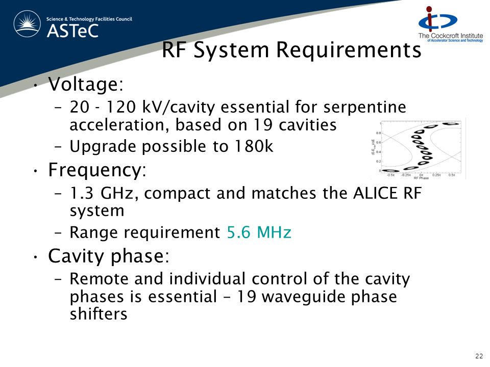 RF System Requirements Voltage: –20 - 120 kV/cavity essential for serpentine acceleration, based on 19 cavities –Upgrade possible to 180k Frequency: –1.3 GHz, compact and matches the ALICE RF system –Range requirement 5.6 MHz Cavity phase: –Remote and individual control of the cavity phases is essential – 19 waveguide phase shifters 22