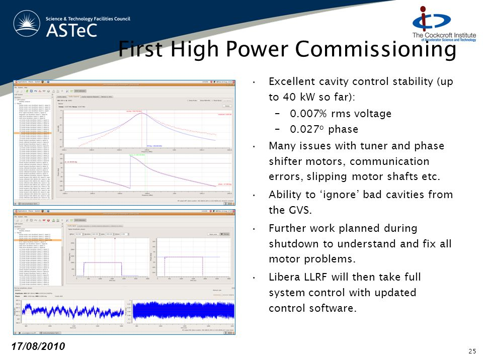 First High Power Commissioning Excellent cavity control stability (up to 40 kW so far): –0.007% rms voltage –0.027 o phase Many issues with tuner and
