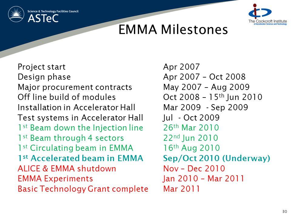 EMMA Milestones Project start Apr 2007 Design phase Apr 2007 – Oct 2008 Major procurement contractsMay 2007 – Aug 2009 Off line build of modulesOct 20