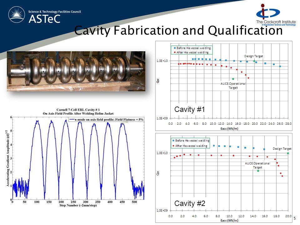 Cavity Fabrication and Qualification 5 Cavity #1 Cavity #2