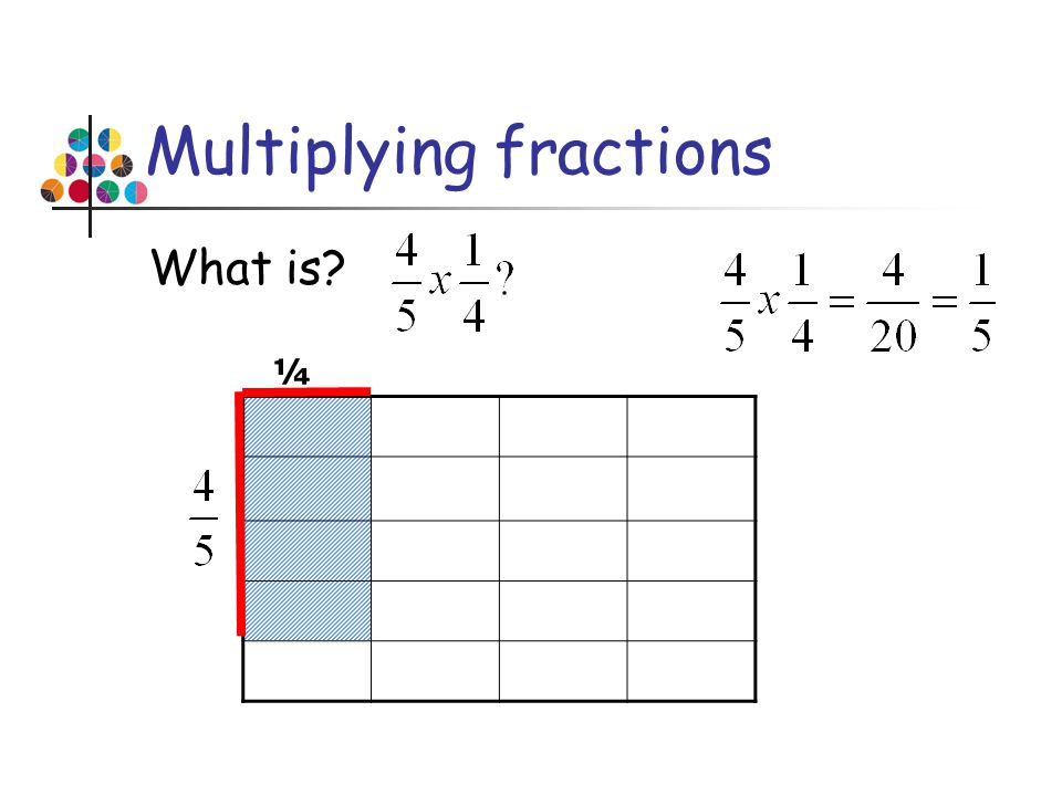 Multiplying fractions What is? ¼
