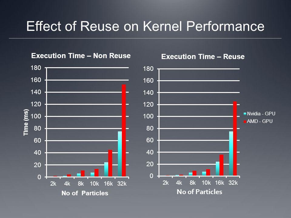Effect of Reuse on Kernel Performance