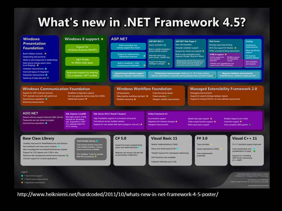 http://www.heikniemi.net/hardcoded/2011/10/whats-new-in-net-framework-4-5-poster/