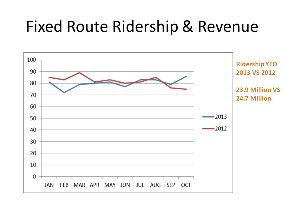 Fixed Route Ridership & Revenue Ridership YTD 2013 VS 2012 23.9 Million VS 24.7 Million