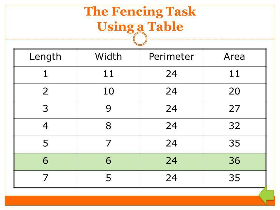 The Fencing Task Using a Table LengthWidthPerimeterArea 1112411 2102420 392427 482432 572435 662436 752435