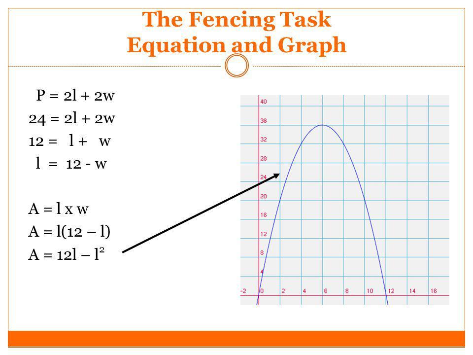 The Fencing Task Equation and Graph P = 2l + 2w 24 = 2l + 2w 12 = l + w l = 12 - w A = l x w A = l(12 – l) A = 12l – l 2