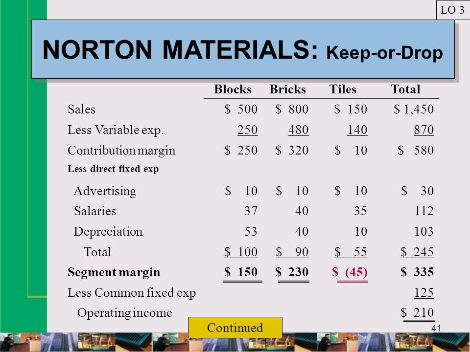 41 NORTON MATERIALS: Keep-or-Drop LO 3 BlocksBricksTilesTotal Sales$ 500$ 800$ 150$ 1,450 Less Variable exp.250480140870 Contribution margin$ 250$ 320$ 10$ 580 Less direct fixed exp Advertising$ 10 $ 30 Salaries374035112 Depreciation534010103 Total$ 100$ 90$ 55$ 245 Segment margin$ 150$ 230$ (45)$ 335 Less Common fixed exp125 Operating income$ 210 Continued