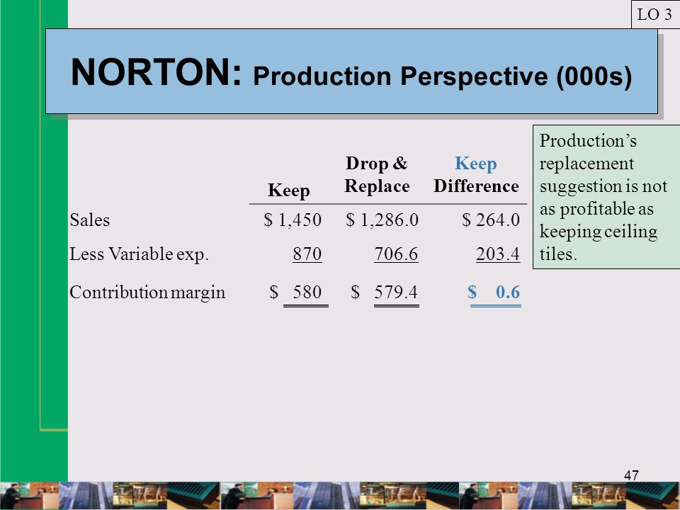 47 NORTON: Production Perspective (000s) LO 3 Keep Drop & Replace Keep Difference Sales$ 1,450$ 1,286.0$ 264.0 Less Variable exp.870706.6203.4 Contribution margin$ 580$ 579.4$ 0.6 Productions replacement suggestion is not as profitable as keeping ceiling tiles.