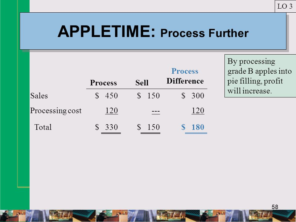 58 APPLETIME: Process Further LO 3 ProcessSell Process Difference Sales$ 450$ 150$ 300 Processing cost120---120 Total$ 330$ 150$ 180 By processing grade B apples into pie filling, profit will increase.