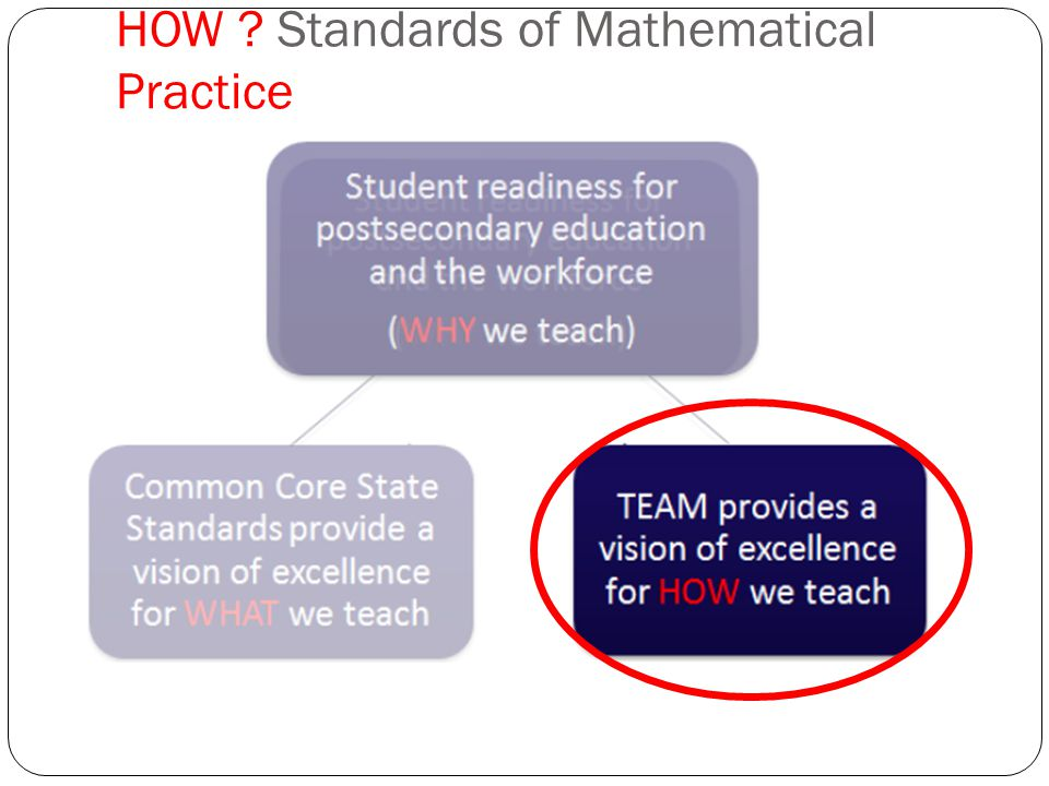Standards for Mathematical Practices 1.Make sense of problems and persevere in solving them.