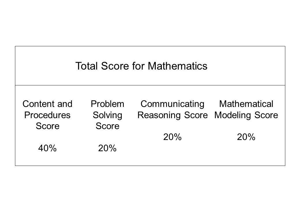 Total Score for Mathematics Content and Procedures Score 40% Problem Solving Score 20% Communicating Reasoning Score 20% Mathematical Modeling Score 20%