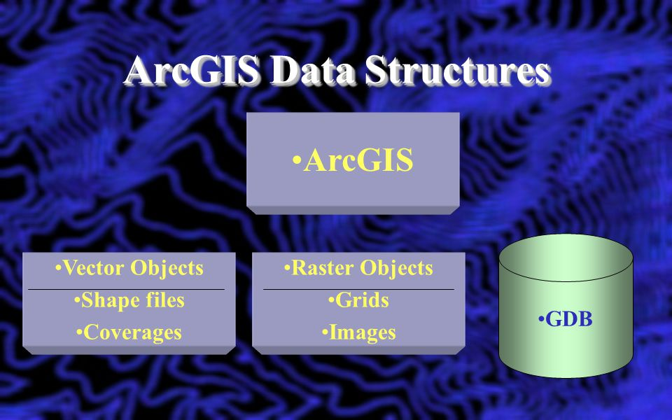 Think about it… Object-relational databases have native geospatial support ArcGIS for Server can make geospatial data available to the Enterprise Do we need an ArcSDE middle-ware.