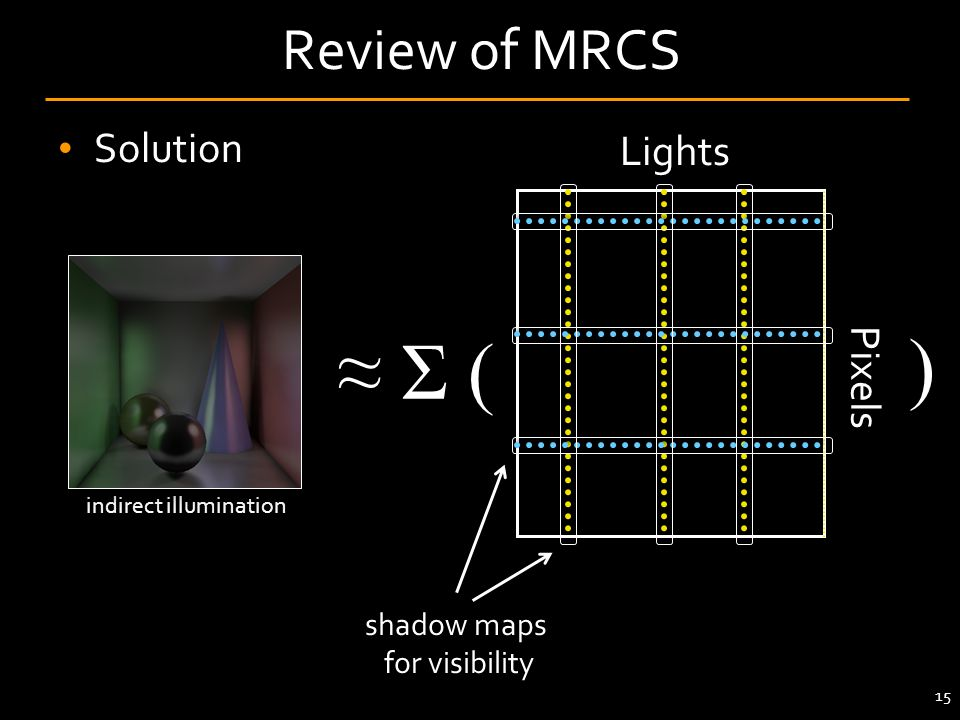 Solution 15 Review of MRCS Pixels Lights ) Σ ( shadow maps for visibility indirect illumination