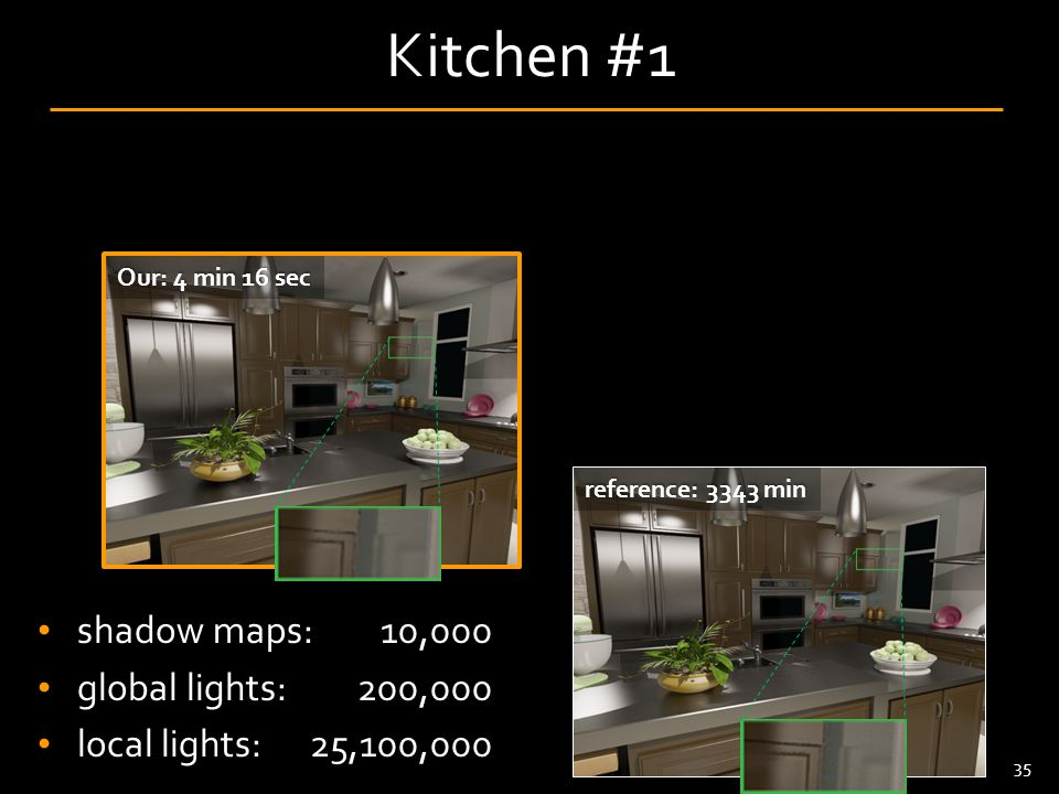 36 Kitchen #1 shadow maps: global lights: local lights: 10,000 200,000 25,100,000 VSL: 4 min 24 sec reference: 3343 min Our: 4 min 16 sec