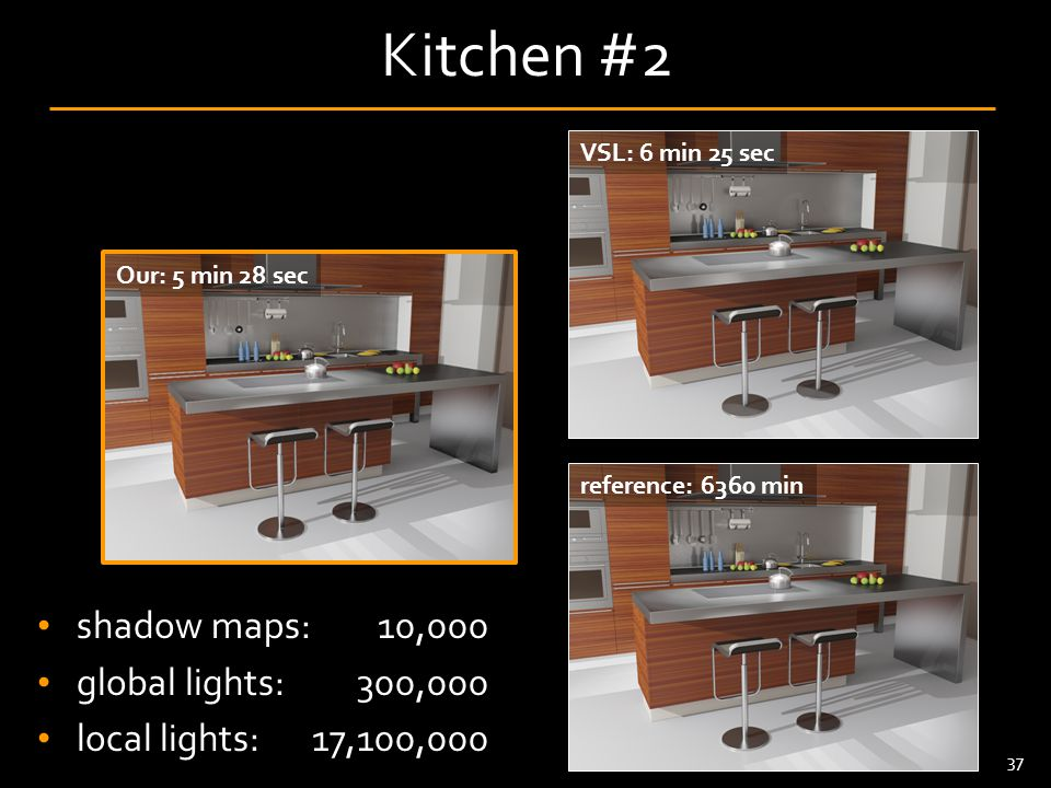 38 Kitchen #2 shadow maps: global lights: local lights: 10,000 300,000 17,100,000 VSL: 6 min 25 sec Our: 5 min 28 sec reference: 6360 min