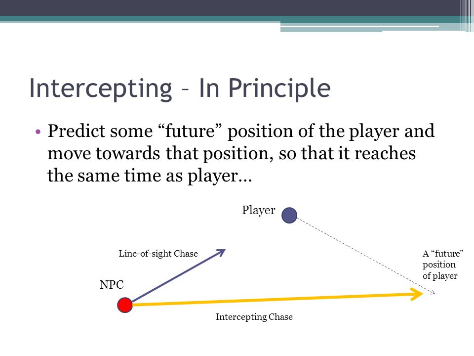 Intercepting – In Principle Predict some future position of the player and move towards that position, so that it reaches the same time as player… NPC