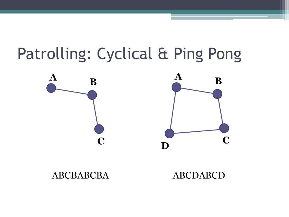 Patrolling: Cyclical & Ping Pong A B C A B C D ABCBABCBAABCDABCD