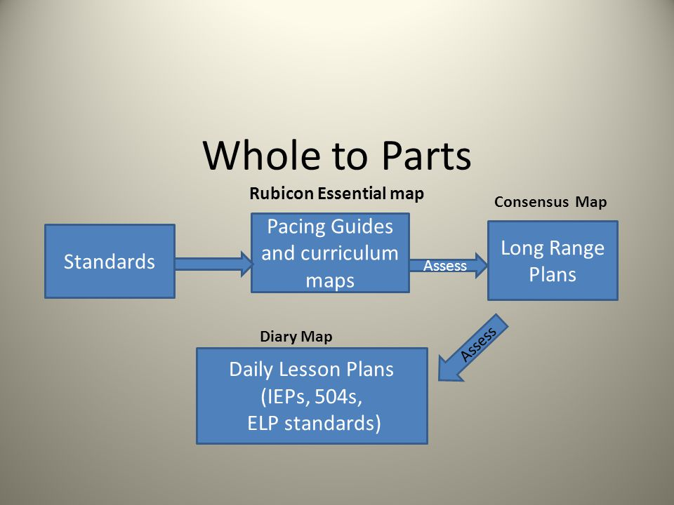 Whole to Parts Rubicon Essential map Standards Long Range Plans Pacing Guides and curriculum maps Daily Lesson Plans (IEPs, 504s, ELP standards) Asses