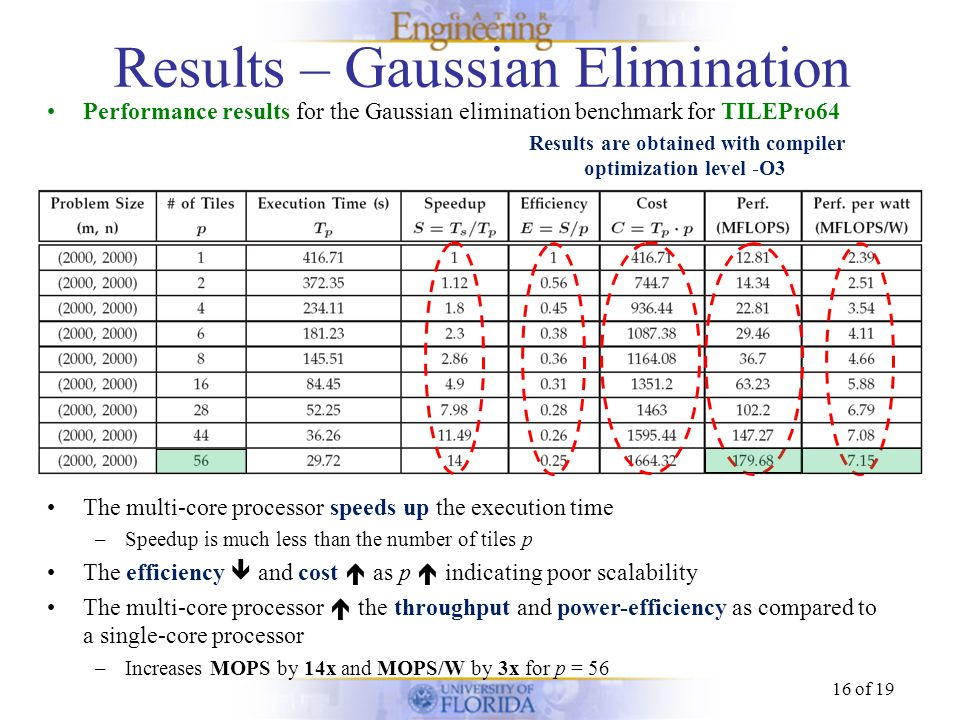 16 of 19 Results – Gaussian Elimination Performance results for the Gaussian elimination benchmark for TILEPro64 The multi-core processor speeds up th