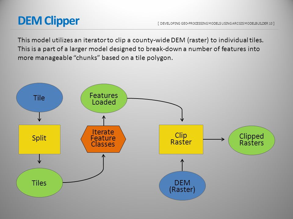 DEM Clipper [ DEVELOPING GEO-PROCESSING MODELS USING ARCGIS MODELBUILDER 10 ] This model utilizes an iterator to clip a county-wide DEM (raster) to individual tiles.