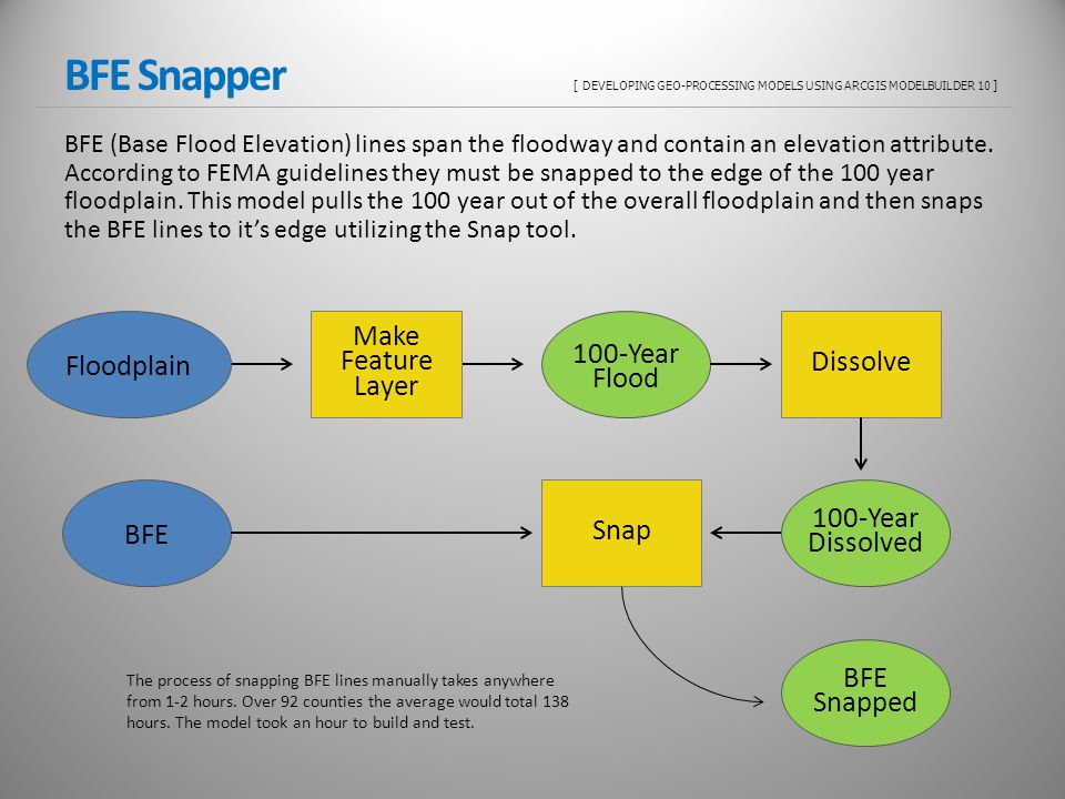 BFE Snapper [ DEVELOPING GEO-PROCESSING MODELS USING ARCGIS MODELBUILDER 10 ] BFE (Base Flood Elevation) lines span the floodway and contain an elevat