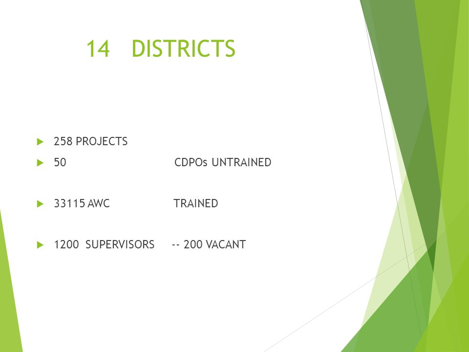 14 DISTRICTS 258 PROJECTS 50 CDPOs UNTRAINED 33115 AWC TRAINED 1200 SUPERVISORS -- 200 VACANT
