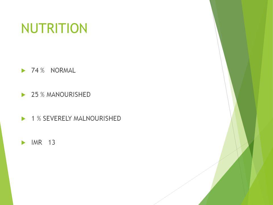 NUTRITION 74 % NORMAL 25 % MANOURISHED 1 % SEVERELY MALNOURISHED IMR 13