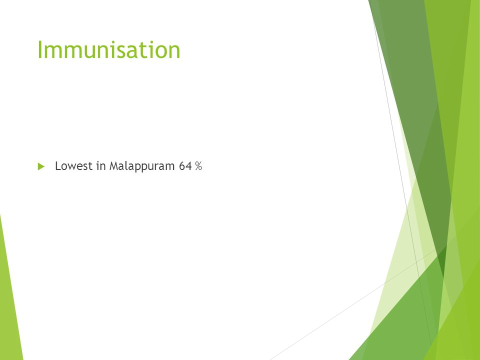 Immunisation Lowest in Malappuram 64 %