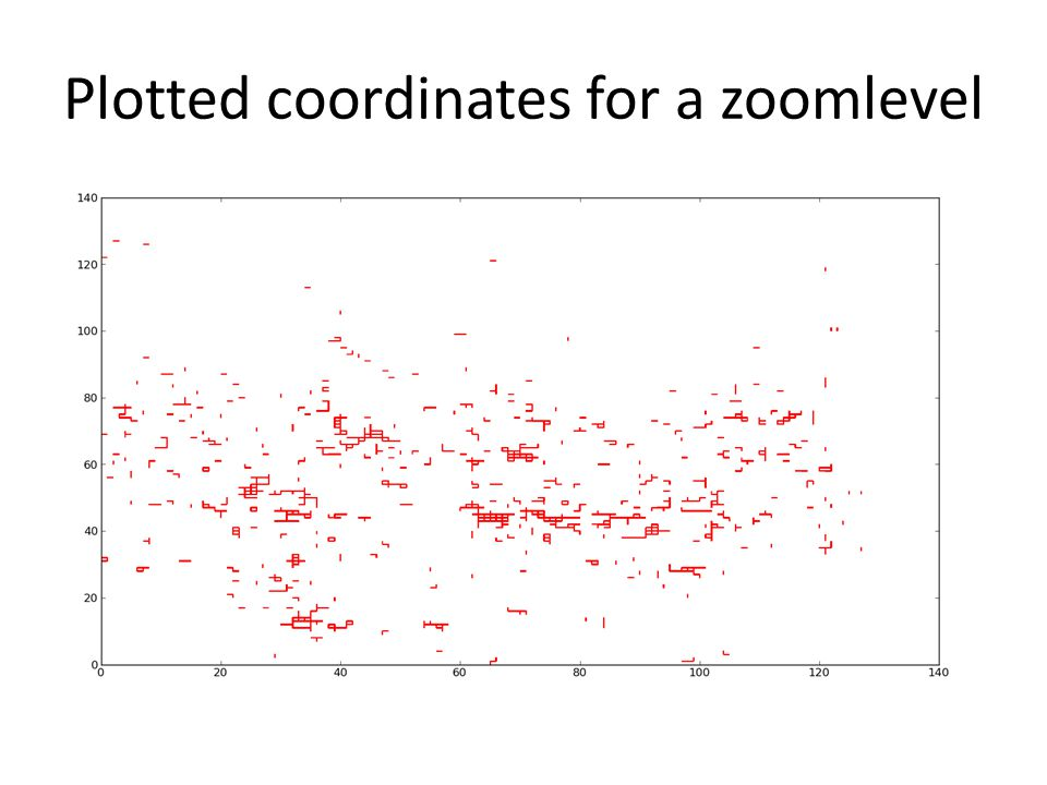 Plotted coordinates for a zoomlevel