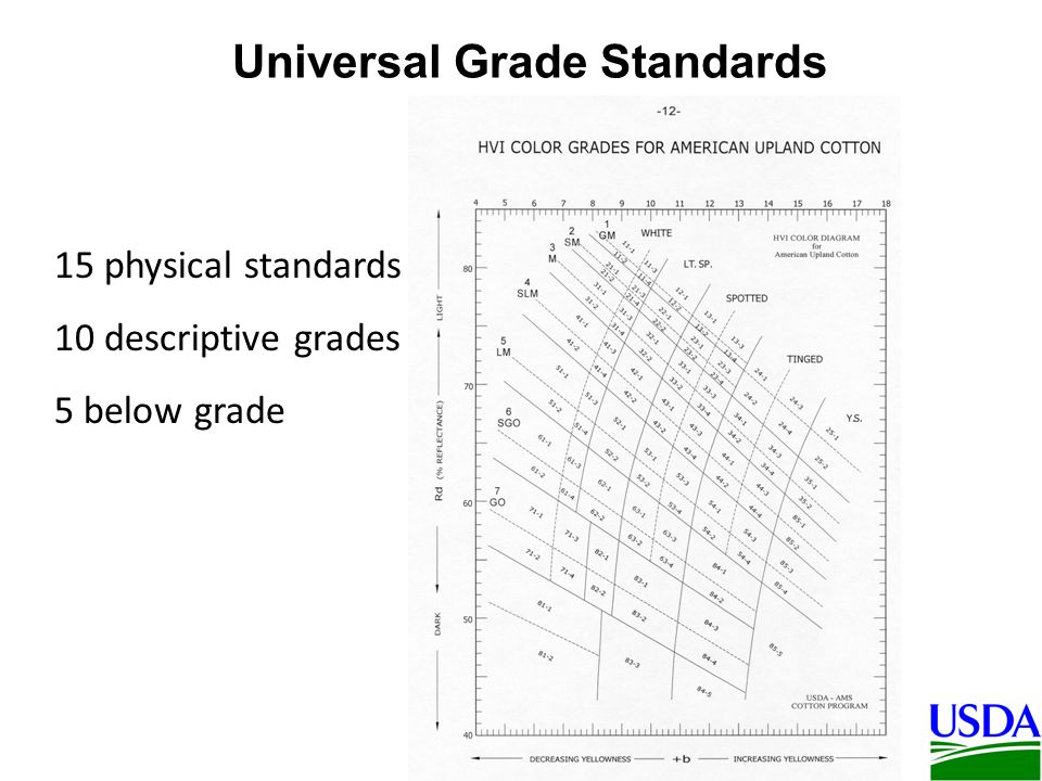 Universal Grade Standards 7 of the 15 physical grade standards serve as standards for both color and leaf