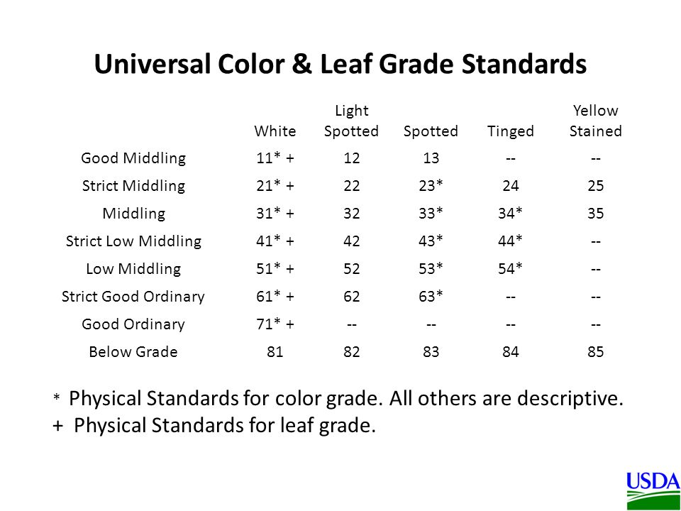 Universal Color & Leaf Grade Standards White Light SpottedSpottedTinged Yellow Stained Good Middling11* +1213-- Strict Middling21* +2223*2425 Middling31* +3233*34*35 Strict Low Middling41* +4243*44*-- Low Middling51* +5253*54*-- Strict Good Ordinary61* +6263*-- Good Ordinary71* +-- Below Grade8182838485 * Physical Standards for color grade.