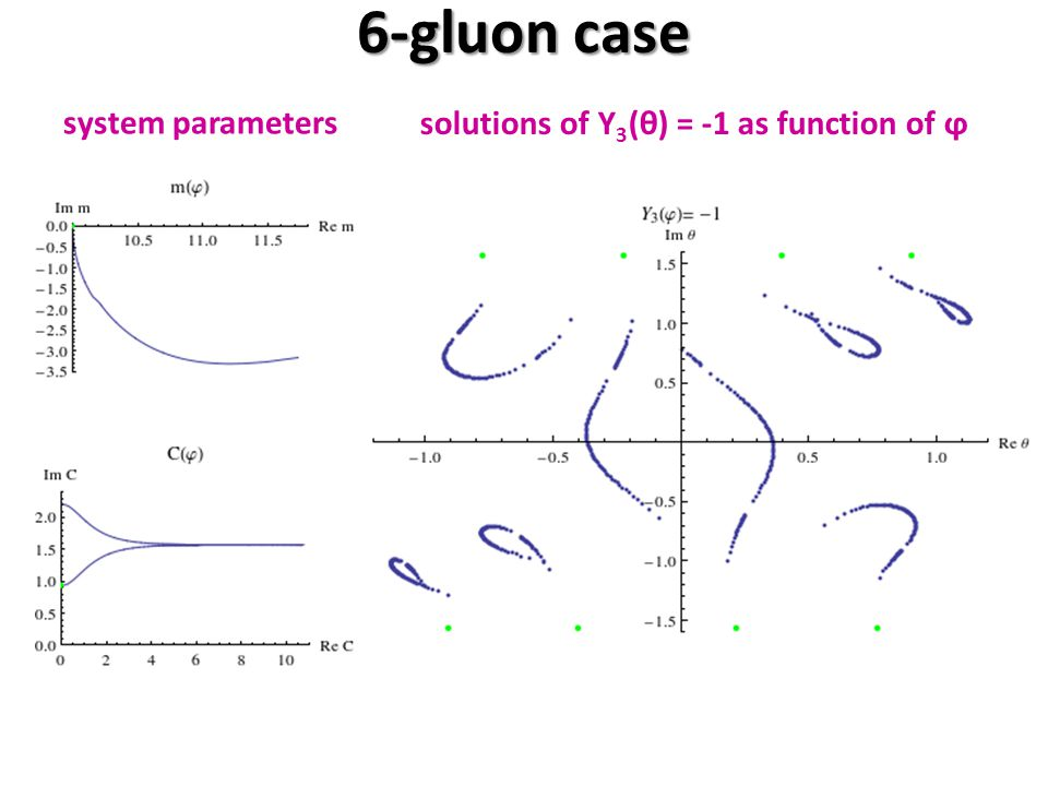 6-gluon case system parameters solutions of Y 3 (θ) = -1 as function of ϕ
