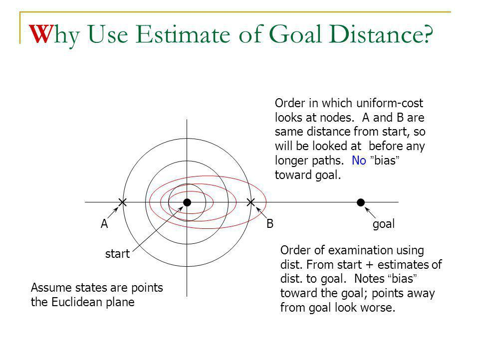 Why Use Estimate of Goal Distance? Order in which uniform-cost looks at nodes. A and B are same distance from start, so will be looked at before any l