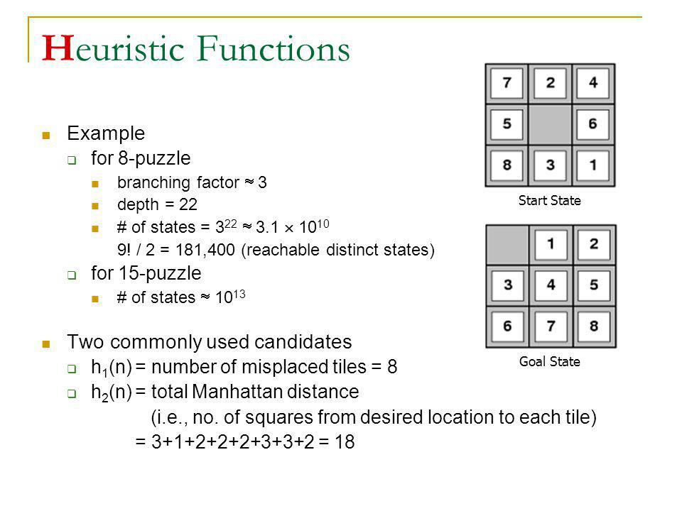 Heuristic Functions Example for 8-puzzle branching factor 3 depth = 22 # of states = 3 22 3.1 10 10 9! / 2 = 181,400 (reachable distinct states) for 1