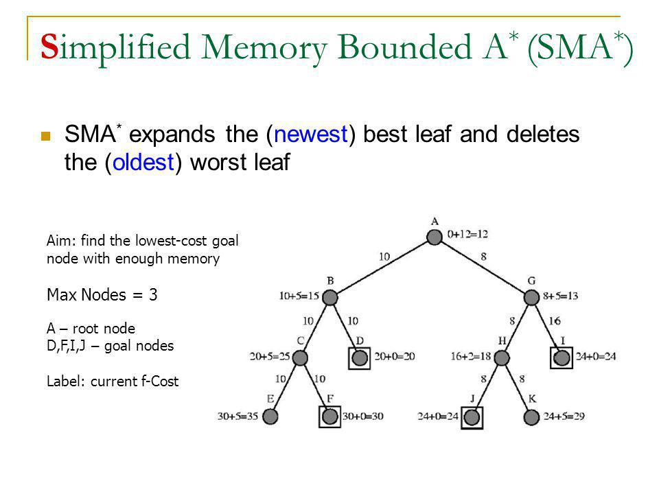 Simplified Memory Bounded A * (SMA * ) SMA * expands the (newest) best leaf and deletes the (oldest) worst leaf Aim: find the lowest-cost goal node wi