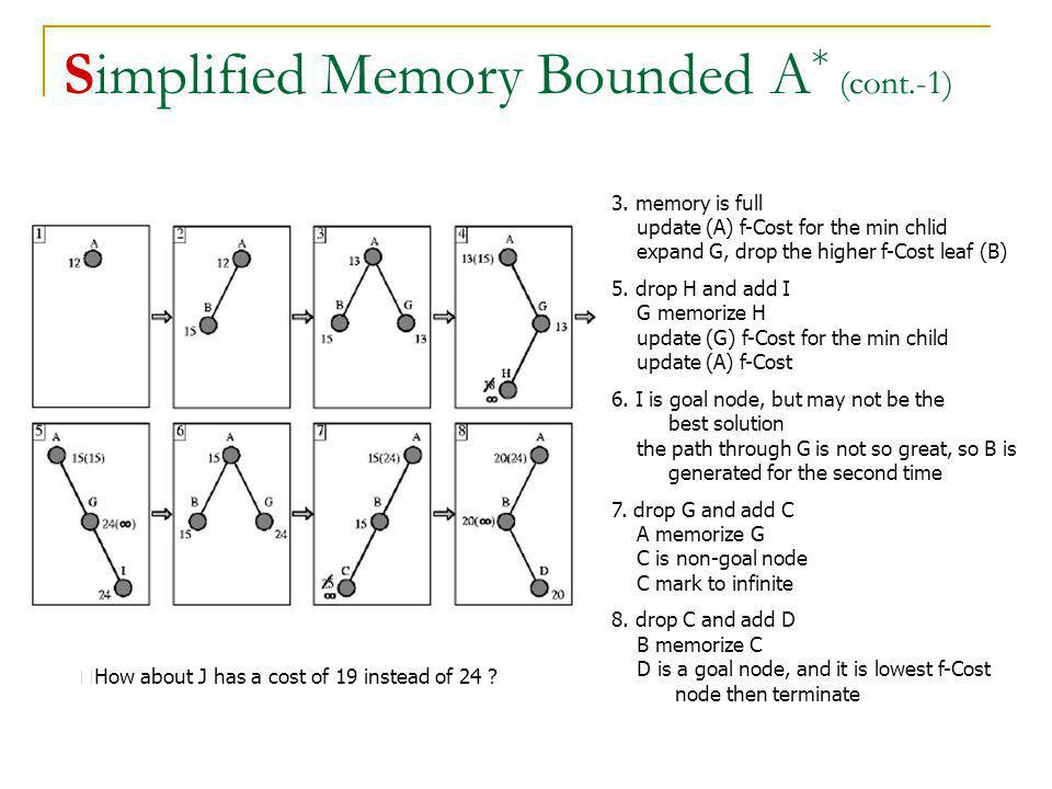 Simplified Memory Bounded A * (cont.-1) 3. memory is full update (A) f-Cost for the min chlid expand G, drop the higher f-Cost leaf (B) 5. drop H and