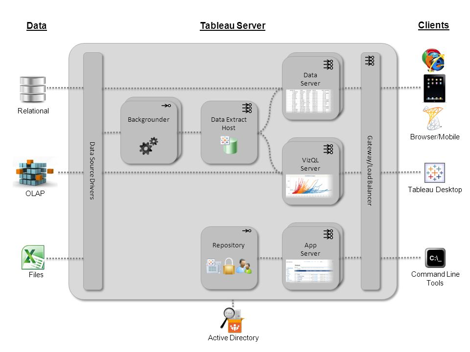 Tableau Server Relational OLAP Files Data Data Source Drivers Tableau Desktop Command Line Tools Browser/Mobile Clients Gateway/Load Balancer App Serv
