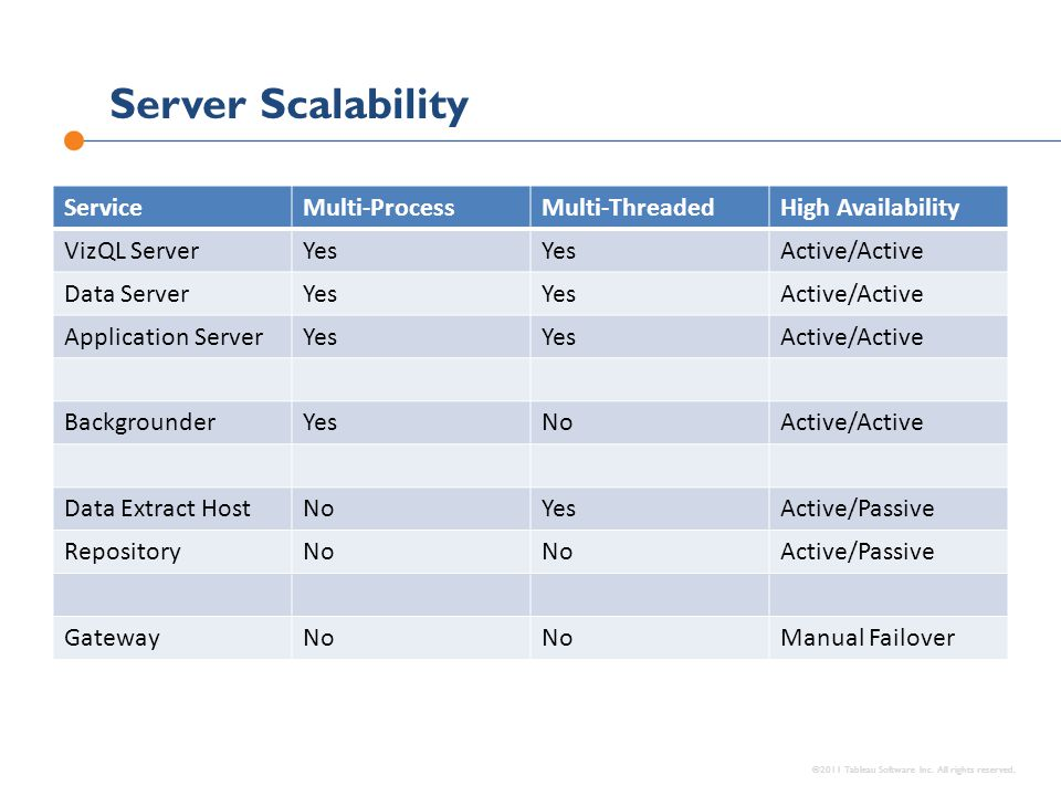 Server Scalability ©2011 Tableau Software Inc. All rights reserved. ServiceMulti-ProcessMulti-ThreadedHigh Availability VizQL ServerYes Active/Active