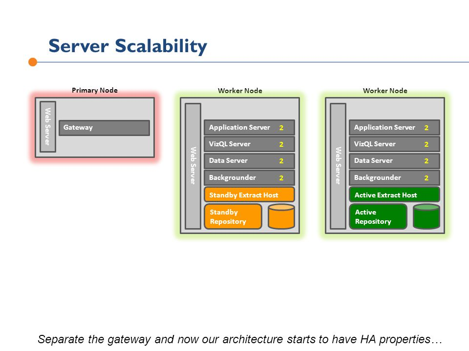 Server Scalability Primary Node Worker Node Separate the gateway and now our architecture starts to have HA properties…